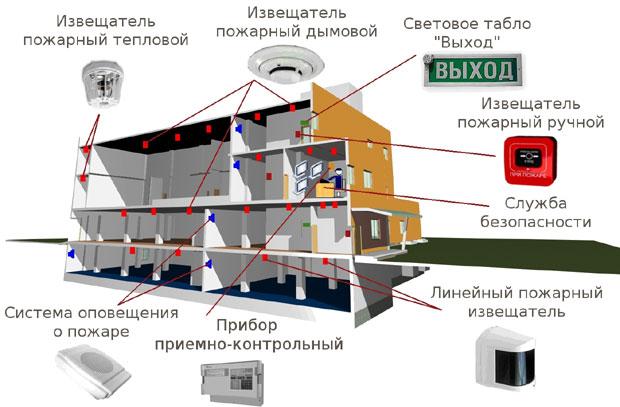 Signalizatsiya_dom_v_razreze